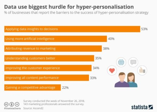 Data use biggest hurdle for hyper-personalisation