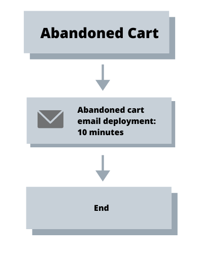 Abandoned Cart Workflow with an Email Reminder