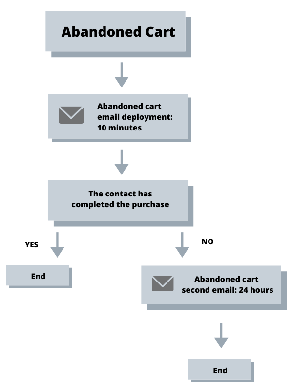 Abandoned Cart Workflow with 2 Email Reminders