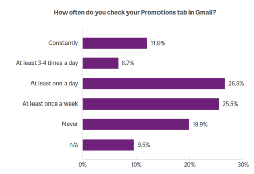 Email Marketing, Promotions, E-Commerce